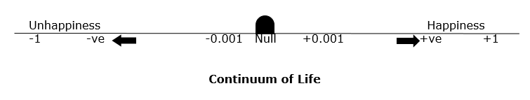 The Continuum of Life   The LAW of Happiness